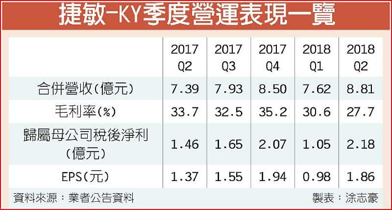 捷敏-KY季度營運表現一覽