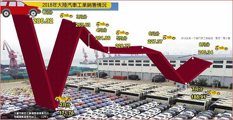 2018年大陸汽車工業銷售情況