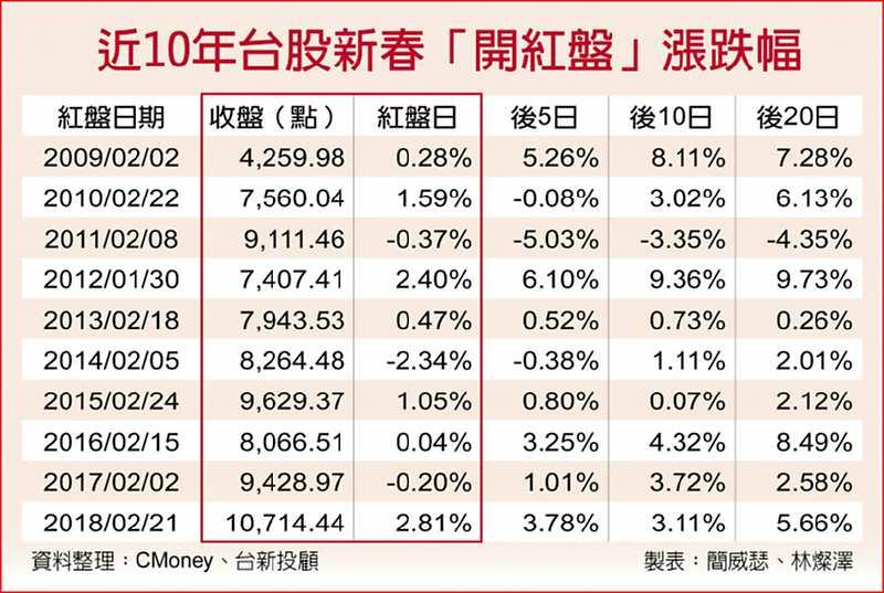 近10年台股新春「開紅盤」漲跌幅