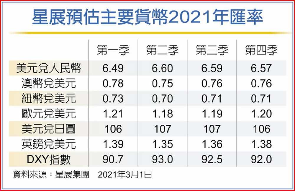 星展預估主要貨幣2021年匯率