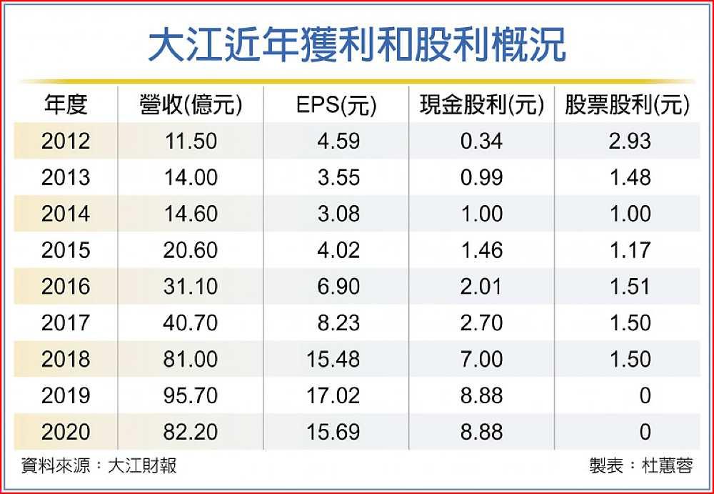 大江近年獲利和股利概況
