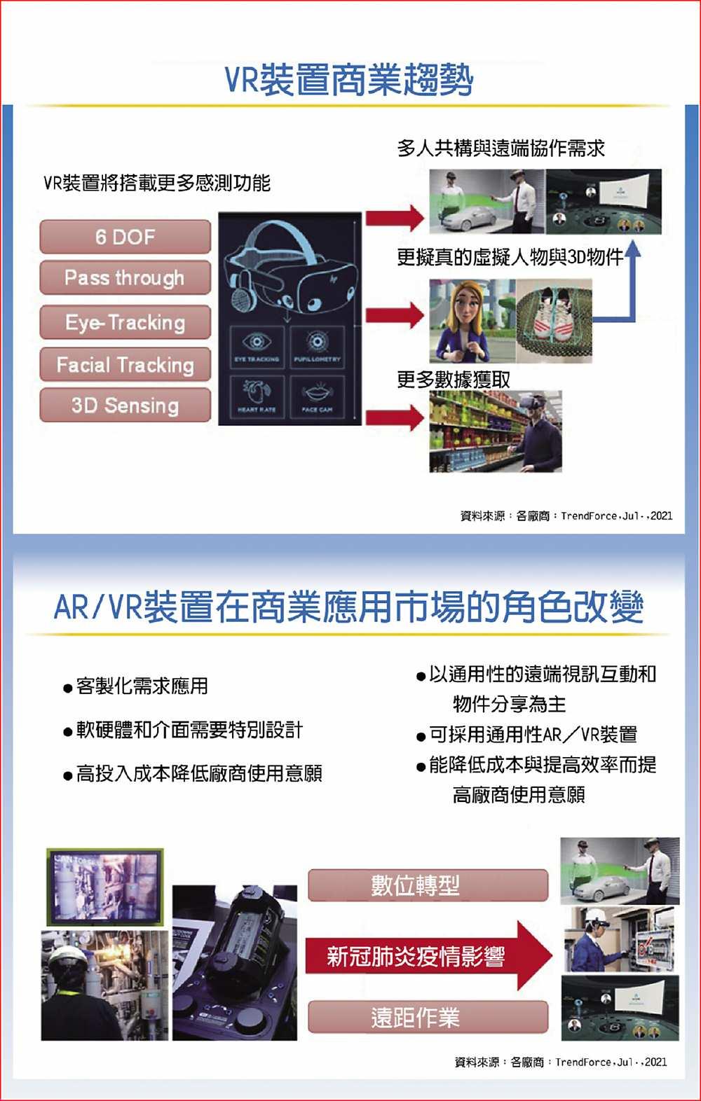 VR裝置商業趨勢 AR/VR裝置在商業應用市場的角色改變