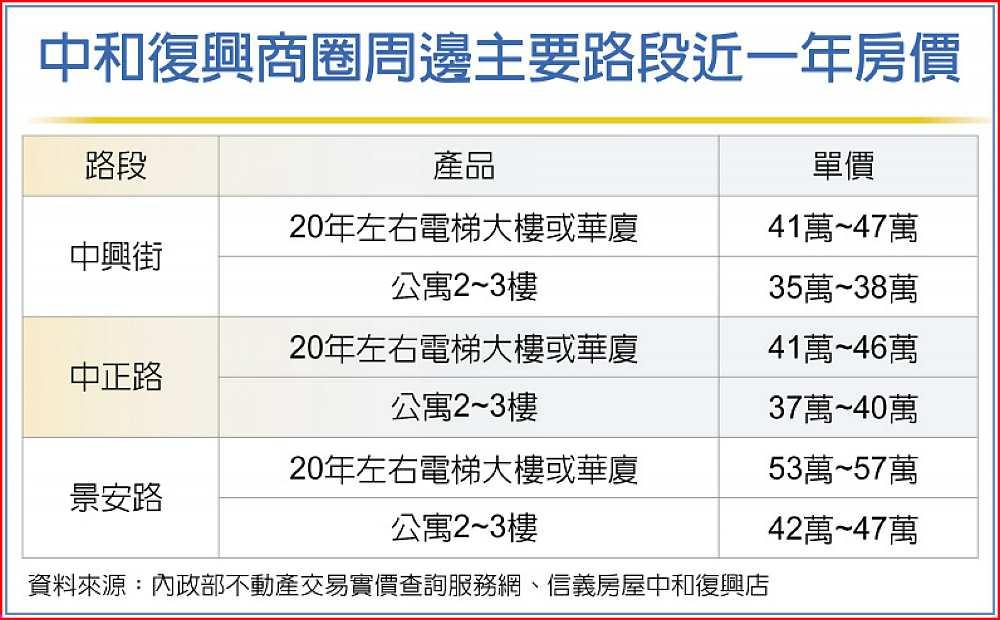 中和復興商圈周邊主要路段近一年房價