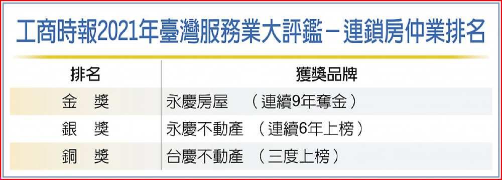 工商時報2021年臺灣服務業大評鑑-連鎖房仲業排名