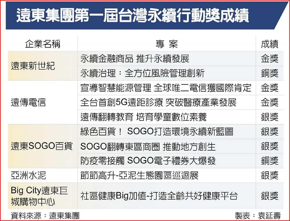 遠東集團第一屆台灣永續行動獎成績