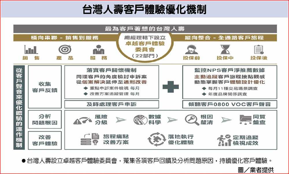 台灣人壽客戶體驗優化機制