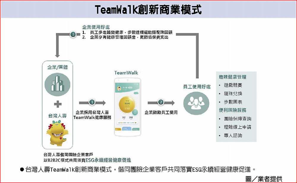 TeamWalk創新商業模式